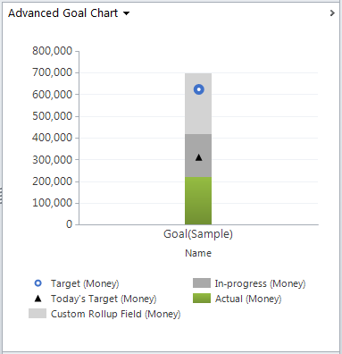 Dynamics CRM chart xml customization, Dynamics 365 goal chart with improved breakdown of weighted revenue.