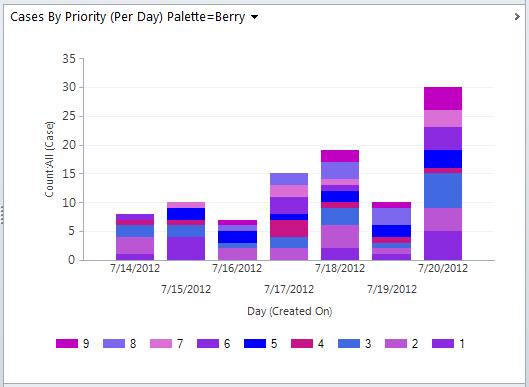 Dynamics 365 Chart xml, Dynamics CRM Chart XML, using color palette Berry