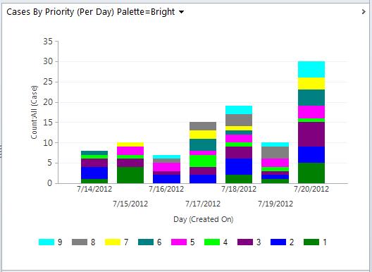 Dynamics 365 Chart xml, Dynamics CRM Chart XML, using color palette Bright