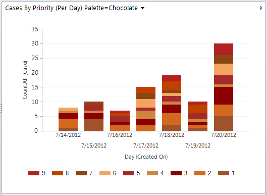 Dynamics 365 Chart xml, Dynamics CRM Chart XML, using color palette Chocolate
