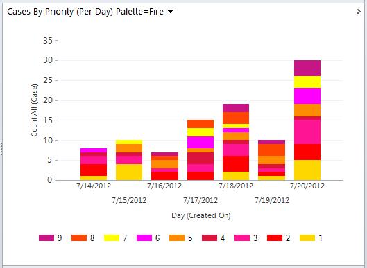 Dynamics 365 Chart xml, Dynamics CRM Chart XML, using color palette Fire