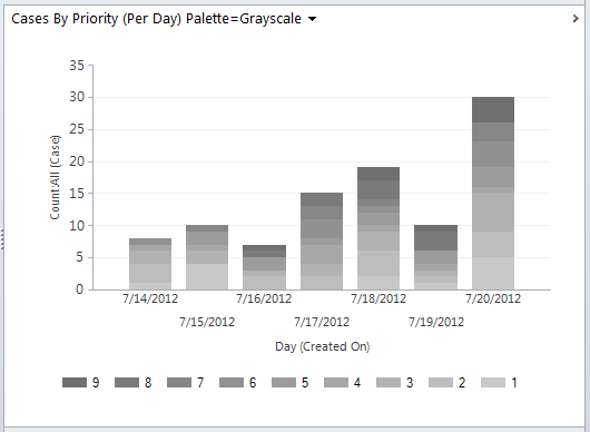 Dynamics 365 Chart xml, Dynamics CRM Chart XML, using color palette Grayscale 50 Shades of Grey
