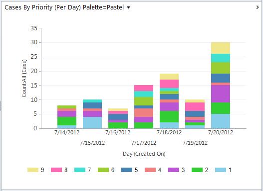 Dynamics 365 Chart xml, Dynamics CRM Chart XML, using color palette Pastel