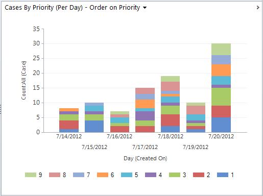 Dynamics 365 Chart xml, Dynamics CRM Chart XML, using color palettes