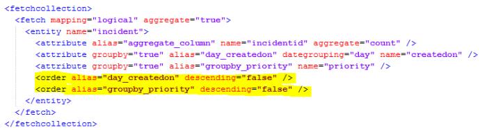 Dynamics 365, Dynamics CRM chart XML order clause, sorting charts