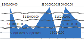 ScaleBreak on chart type Area in MS CRM 2011 CRM Chart