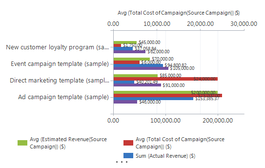 Chart before XML is modified - CRM Chart XML Custom Campaign Chart