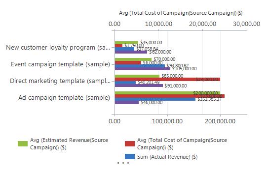 Chart before XML is modified - CRM Chart XML Custom Campaign Chart