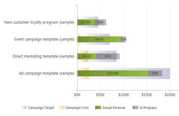 Custom Campaign Chart for MS Dynamics CRM by CRM Chart Guy