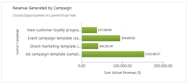 Out of box CRM Campaign Chart