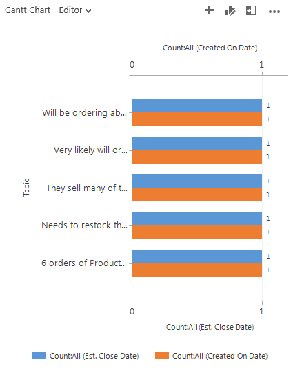 Chart based on setup in chart editor - step 1 for creating MS CRM Gantt chart