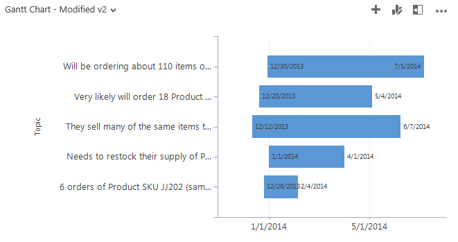 Gantt Chart in MS Dynamics CRM