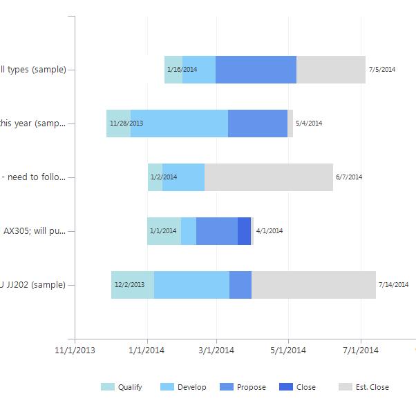 Gantt Chart Sales Stages