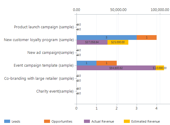 Campaign Chart with both Lead and Opportunity information in one chart.