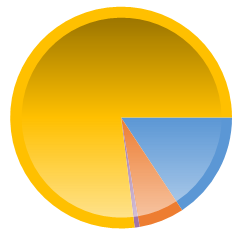 Dynamics CRM chart. Chart type Pie. PieDrawingStyle Concave