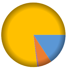 Dynamics CRM chart. Chart type Pie. PieDrawingStyle SoftEdge