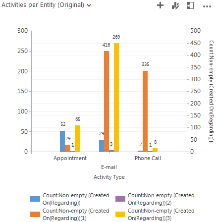 Chart from editor before xml edits. Activity by entity and type in MS Dynamics CRM. CRM chart customizations.