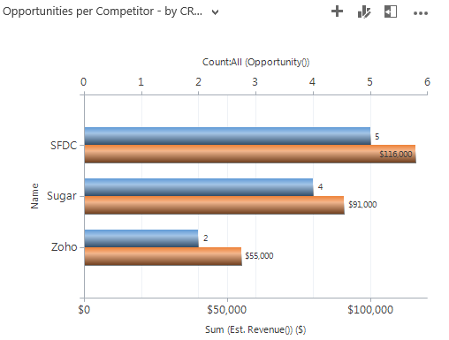 Count and sum of estimated revenue for opportunities, per competitor chart in MS Dynamics CRM.