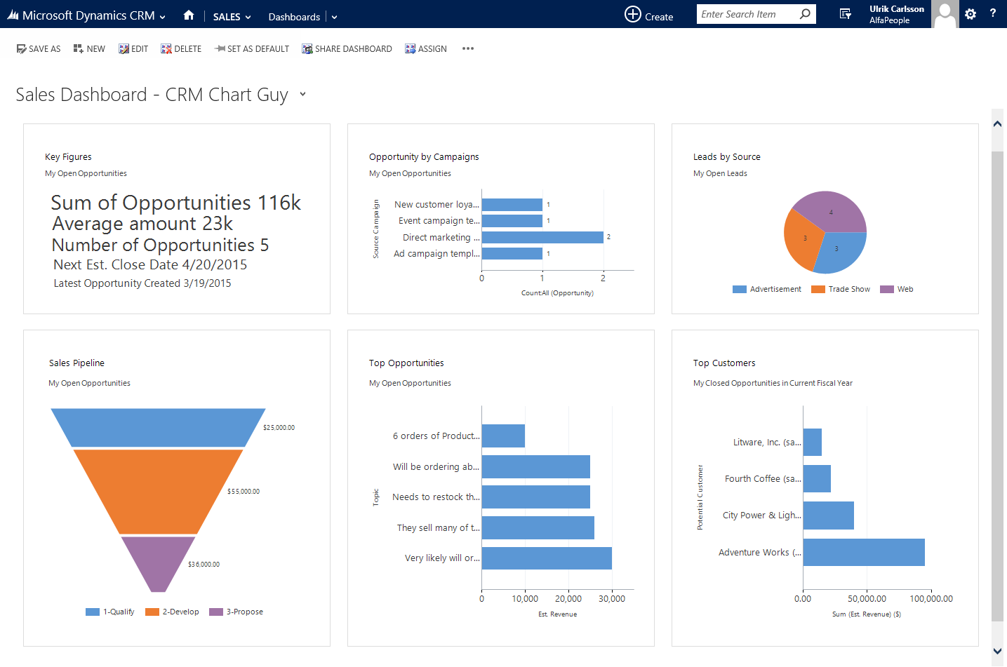 Add Key Figures to Dashboards in MS Dynamics CRM | crm chart guy