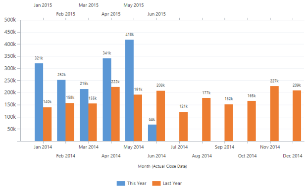 Chart compare to last year by month overlapped. Chart xml custom MS Dynamics CRM