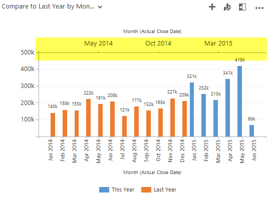 Month over Month 2nd X axis added in chart xml