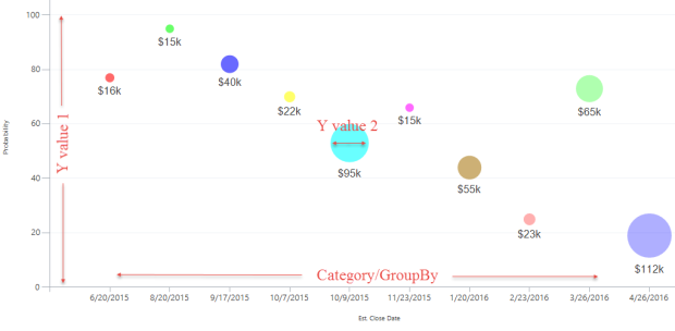 Bubble Chart with Y value descriptions and x axis description - MS Dynamics CRM