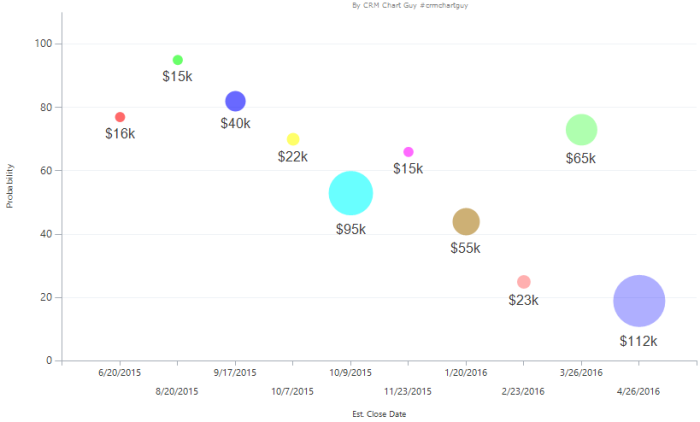 Bubbles Chart in MS Dynamics CRM with palette in series