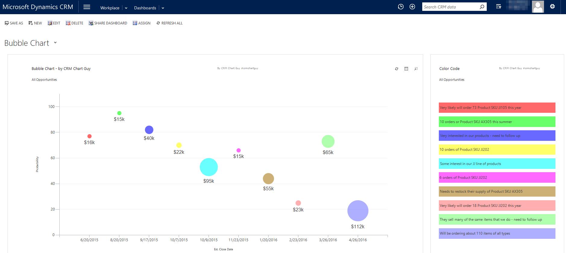 Bubble Charts in Dynamics CRM – Bubble Chart
