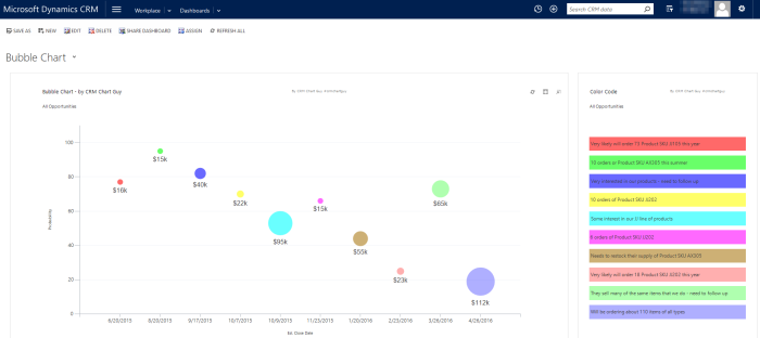 Full dasboard with Bubble Chart and Legend Chart in Microsoft Dynamics CRM made using only chart xml customizations!