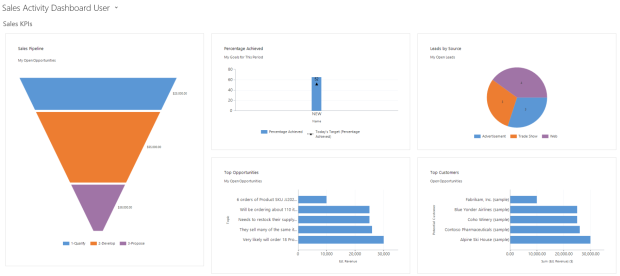 Sales Activity Dashboard for User in MS Dynamics CRM