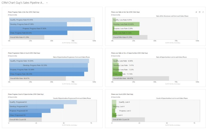 Sales Pipeline Analysis in six charts in Dynamics 365/CRM