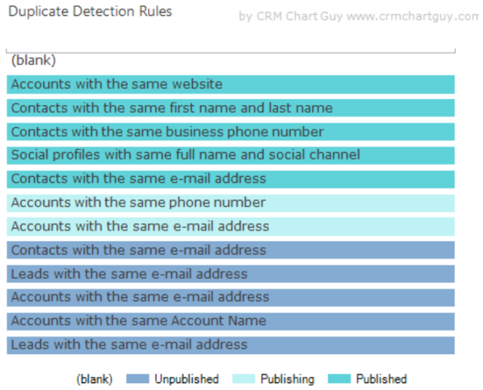 duplicate detection rules new colors