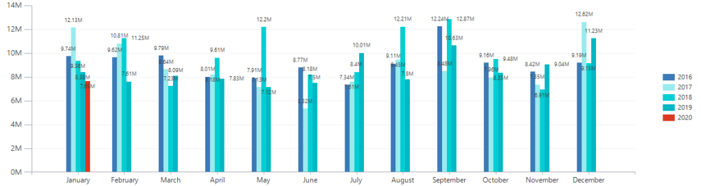 Year over year, month by month comparison. Power App, Dynamics 365 Unified Interface.